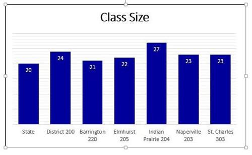 Class Size 2018