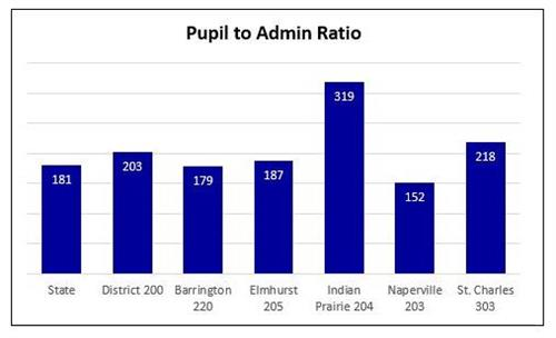 Pupil to Admin 2018